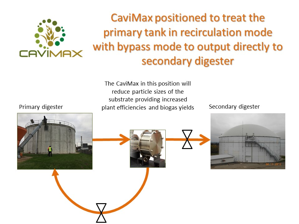 Where does it go on my biogas plant? | CaviMax - Hydrodynamic